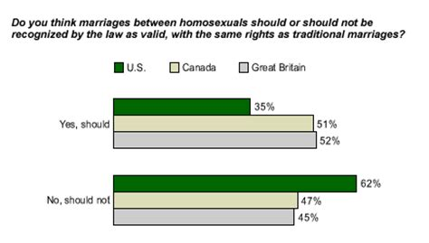Should the federal government recognize civil unions essay